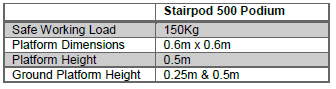 stair-pod-500-podium-specs